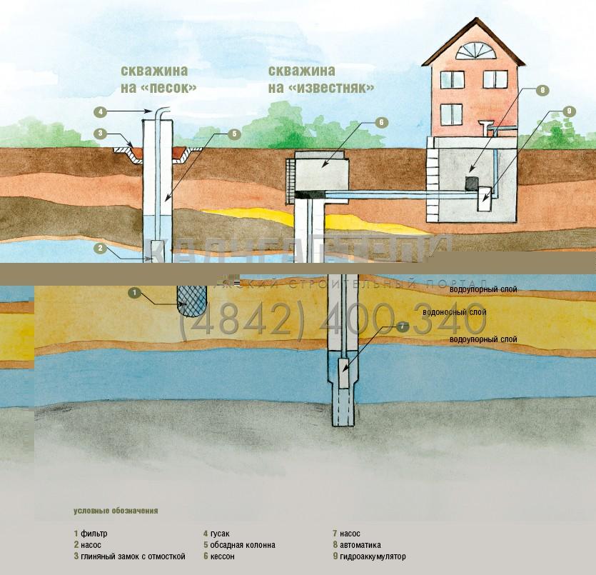 Стоимость бурения на воду в подмосковье, калуге, туле, калуж.